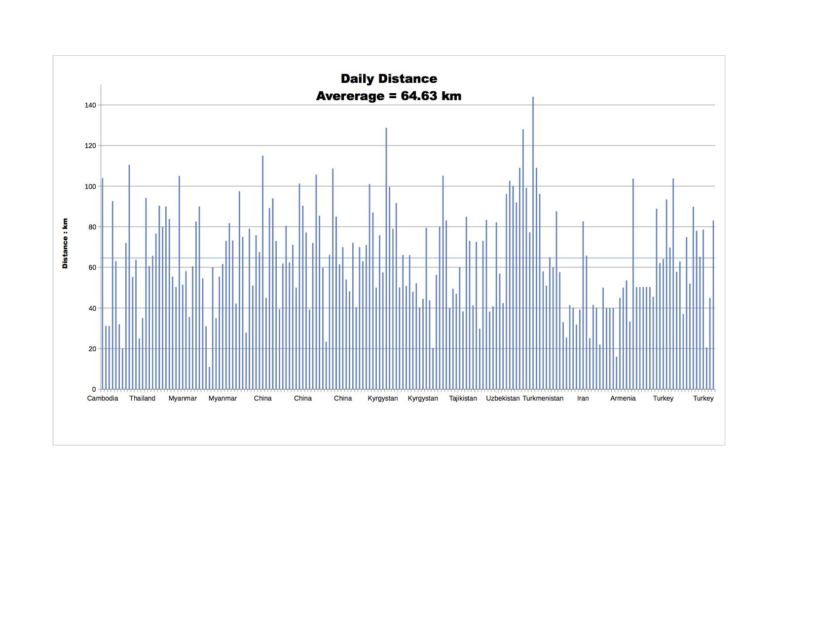 Distance statistics v2 - distances - jpeg